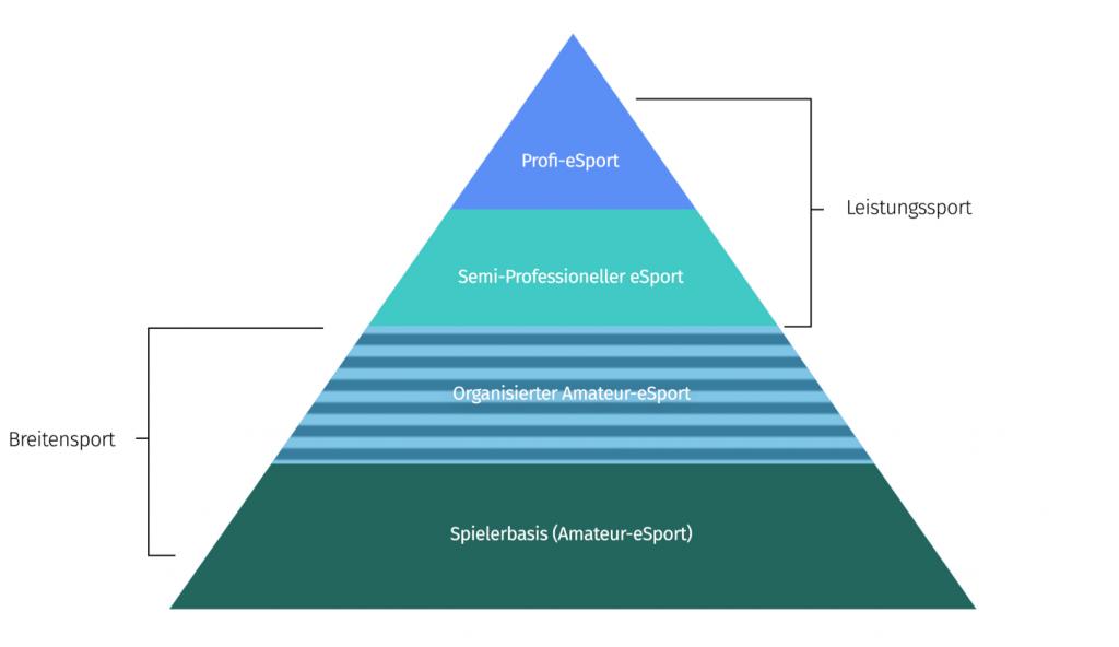 eSport Pyramide
